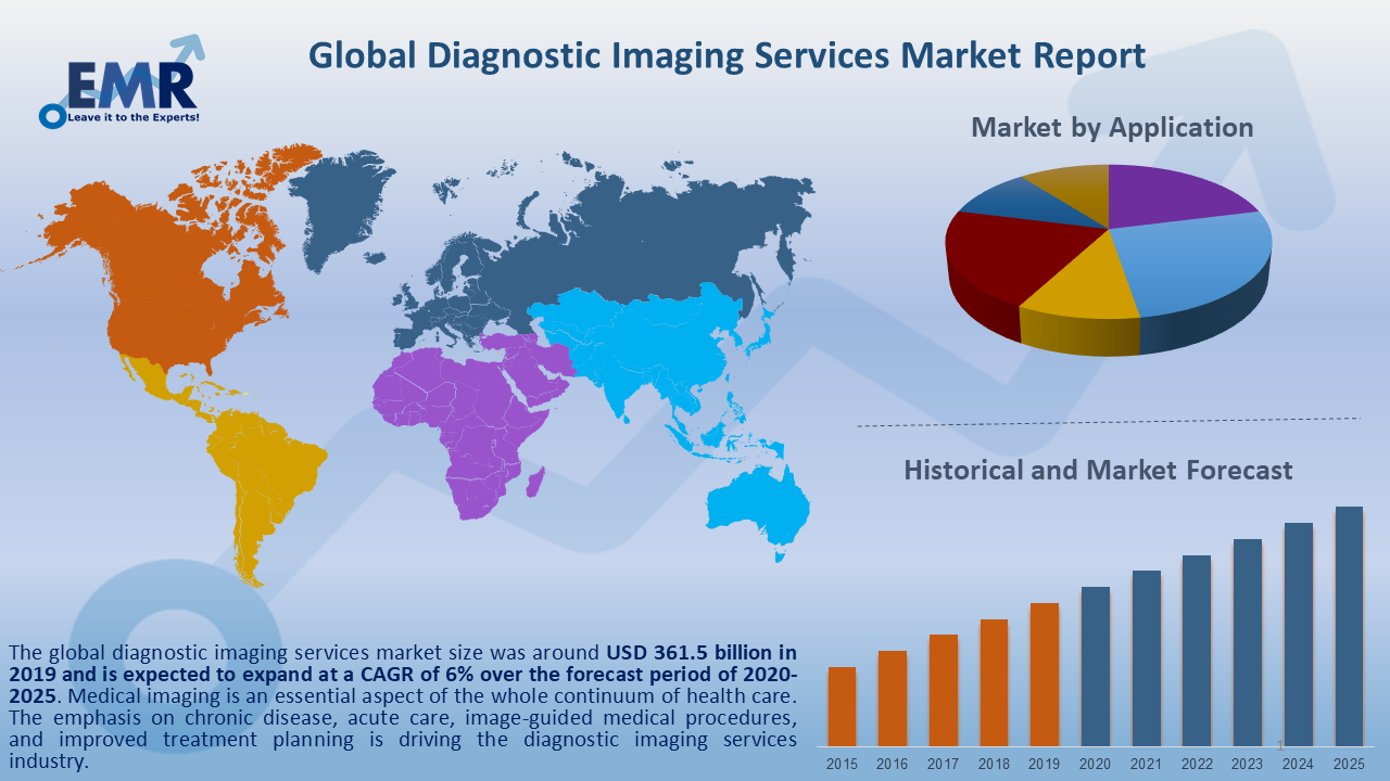 Global Diagnostic Imaging Services Market Report and Forecast 2020-2025