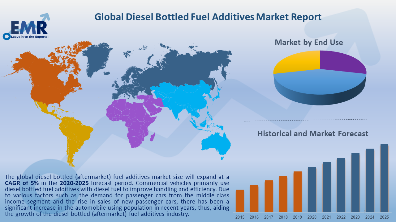 Global Diesel Bottled Fuel Additives Market Report and Forecast 2021-2026