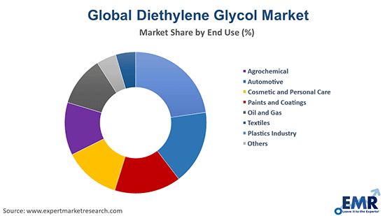 Diethylene Glycol Market by End Use