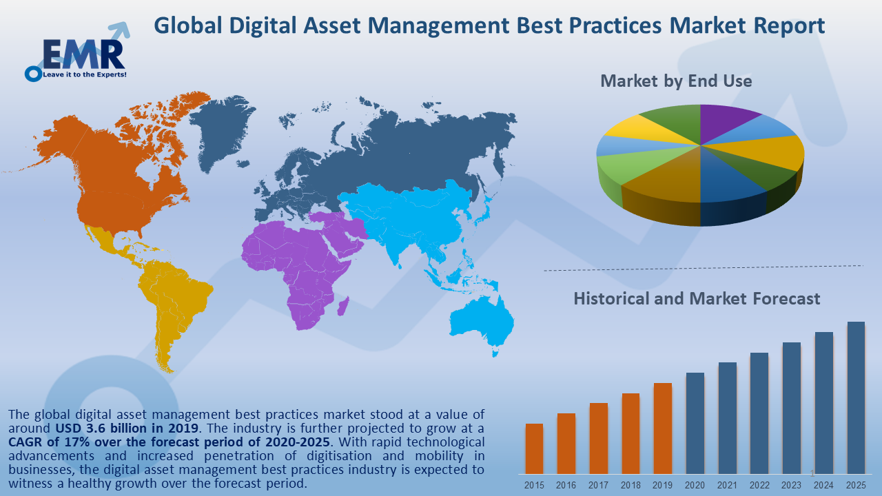 Global Digital Asset Management Best Practices Market Report and Forecast 2020-2025