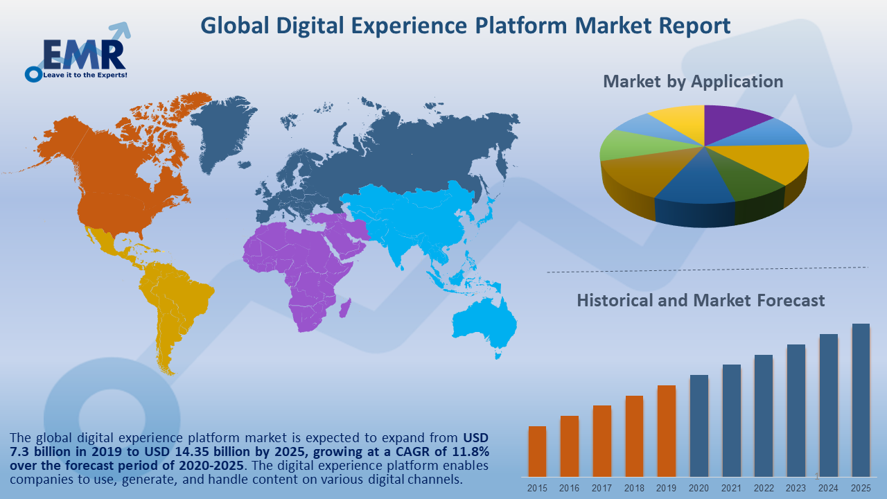Global Digital Experience Platform Market Report and Forecast 2021-2026