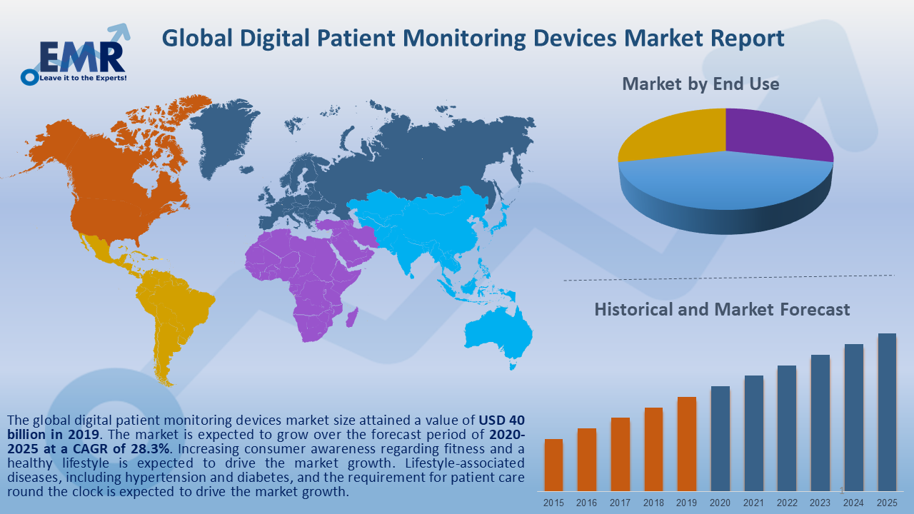 Global Digital Patient Monitoring Devices Market Report and Forecast 2020-2025