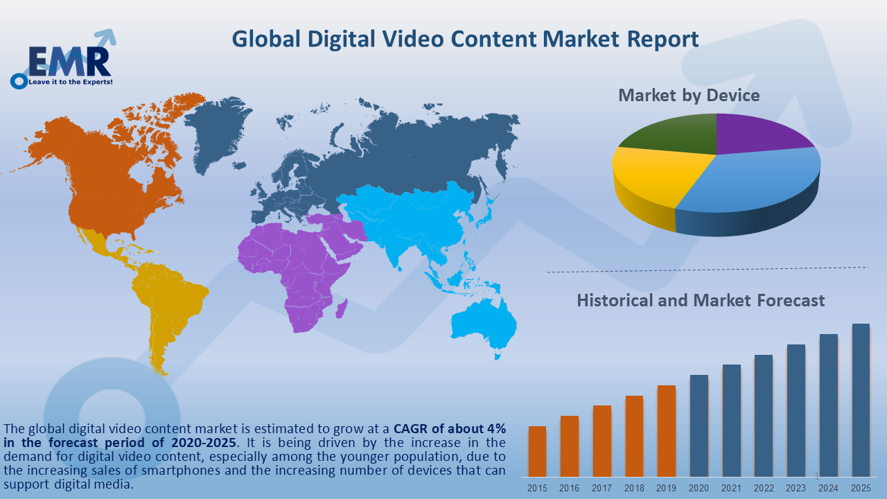 Global Digital Vedio Content Market Report and Forecast 2020-2025