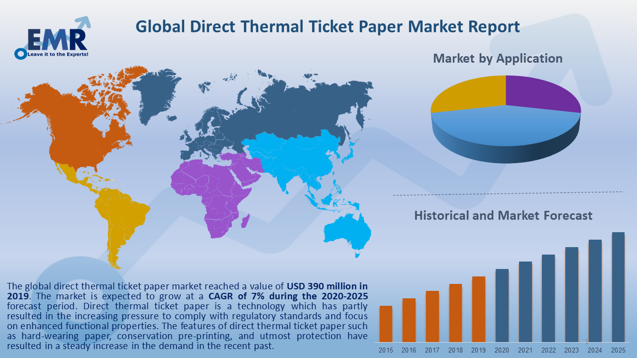 Global Direct Thermal Ticket Paper Market Report and Forecast 2020-2025