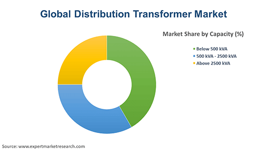 Global Distribution Transformer Market By Capacity