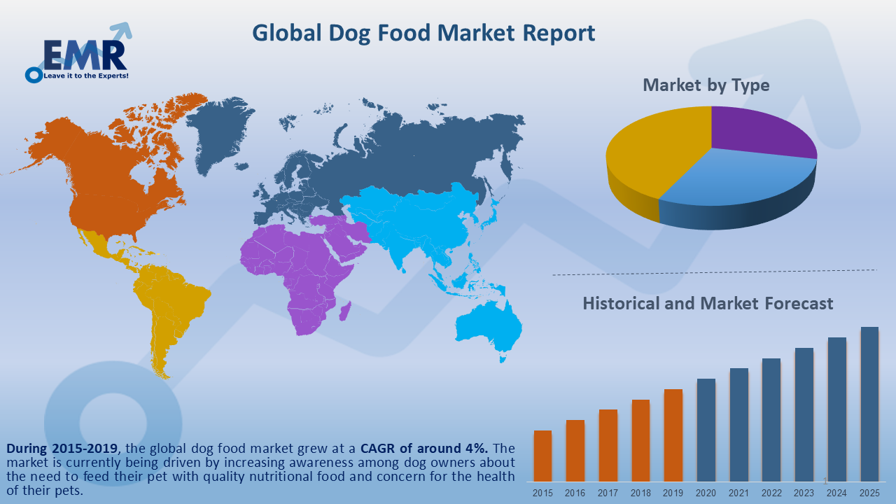 Global Dog Food Market Report and Forecast 2020-2025