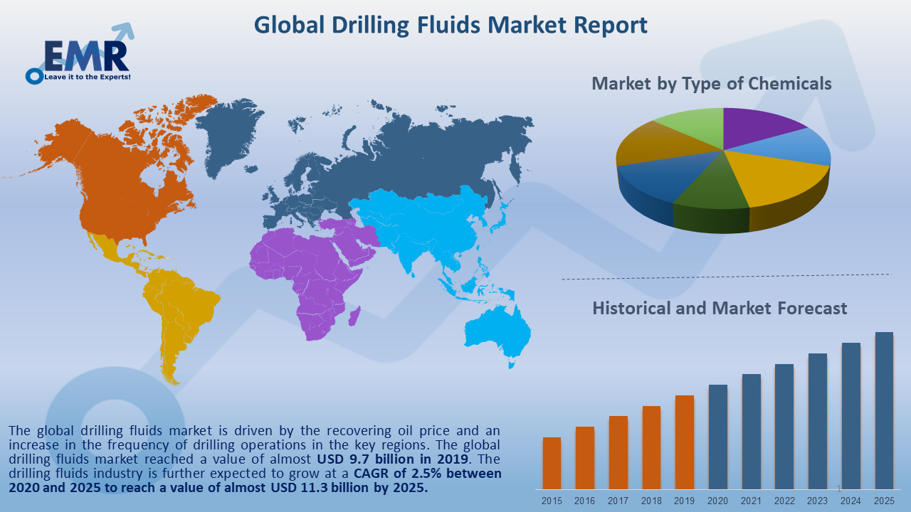 Global Drilling Fluids Market Report and Forecast 2020-2025