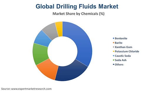 Global Drilling Fluids Market By Chemicals