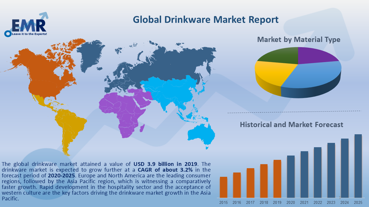 Global Drinkware Market Report and Forecast 2020-2025