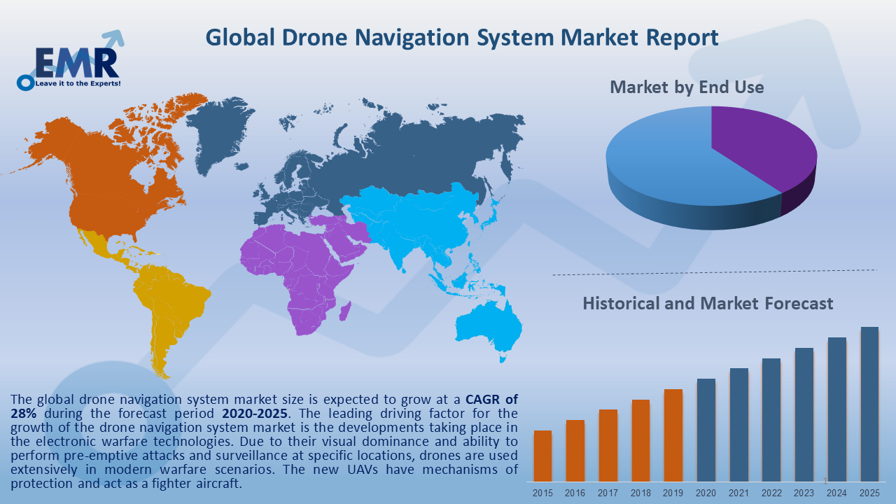 Global Drone Navigation System Market Report and Forecast 2020-2025