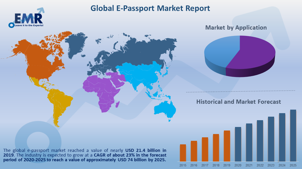 Global E-Passport Market Report and Forecast 2020-2025
