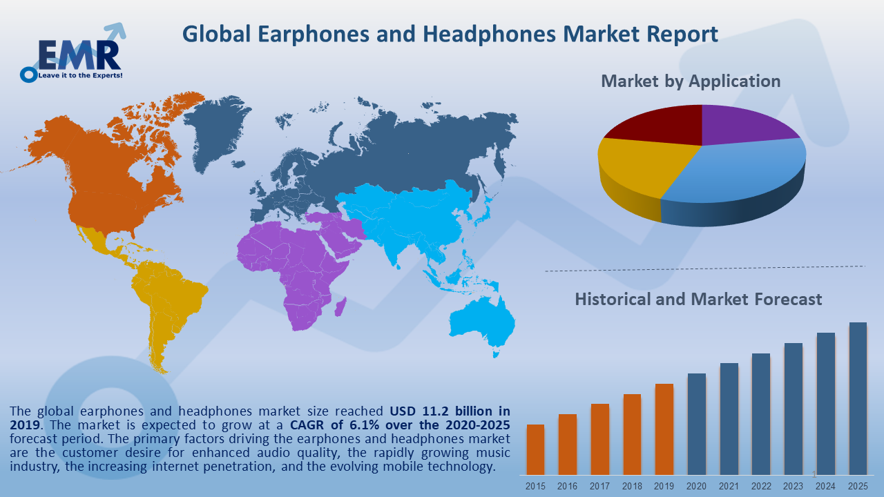 Global Earphones and Headphones Market Report and Forecast 2020-2025