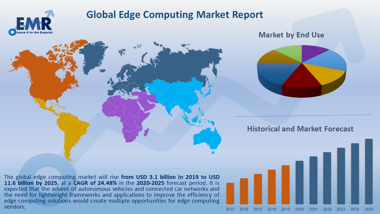 Global Edge Computing Market Report and Forecast 2020-2025