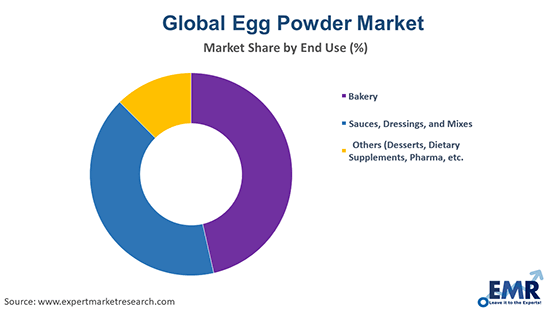 Egg Powder Market by End Use