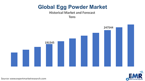 Egg Powder Market by Tons