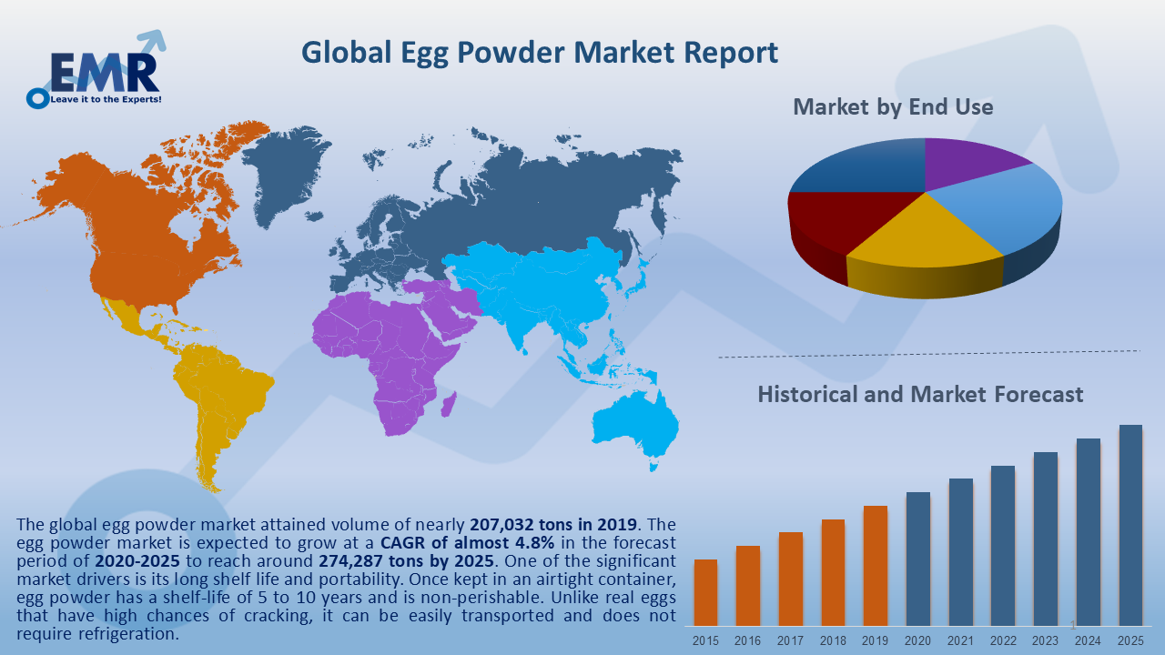 Global Egg Powder Market Report and Forecast 2020-2025