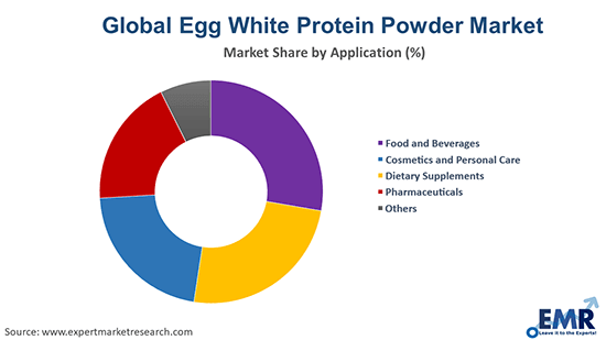 Egg White Protein Powder Market by Application