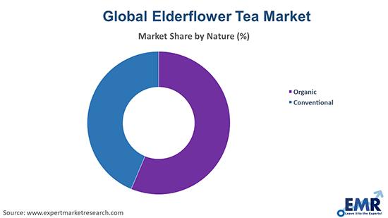 Elderflower Tea Market By Nature