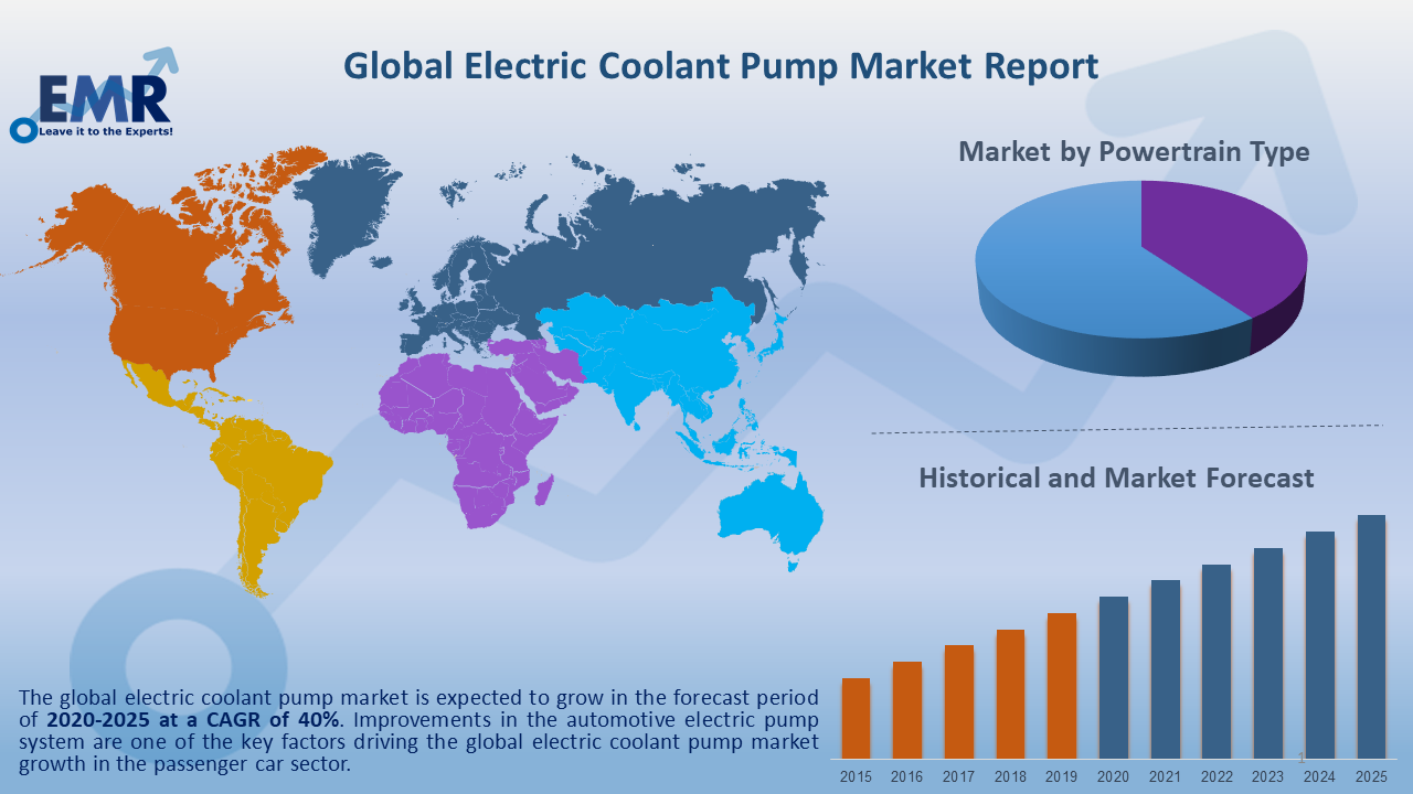 Global Electric Coolant Pump Market Report and Forecast 2020-2025