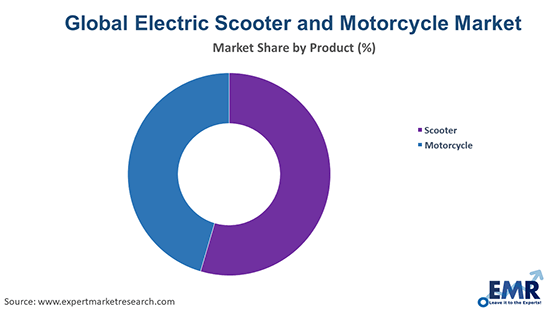 Electric Scooter and Motorcycle Market by Product