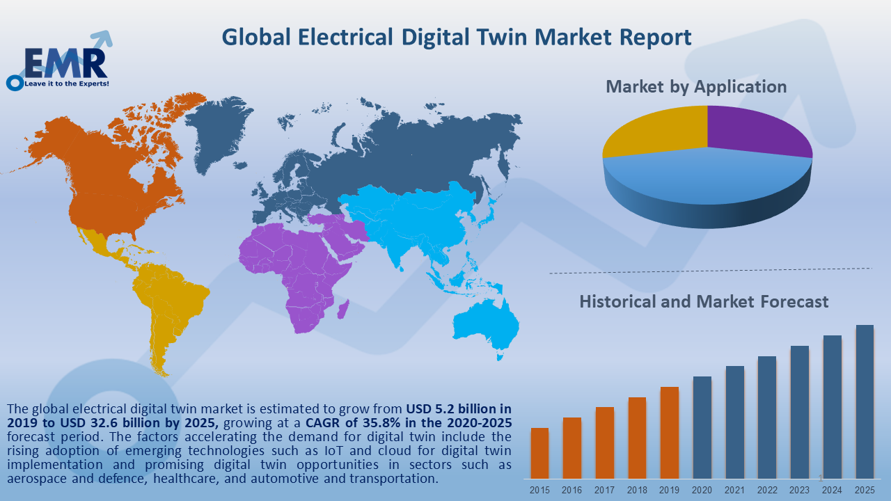 Global Electrical Digital Twin Market Report and Forecast 2020-2025