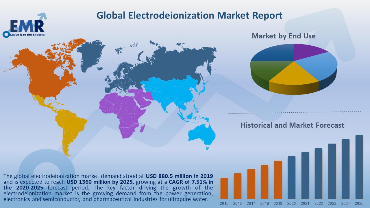 Global Electrodeionization Market Report and Forecast 2020-2025