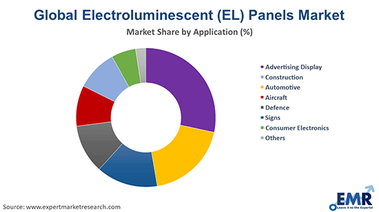 Electroluminescent (EL) Panels Market by Application