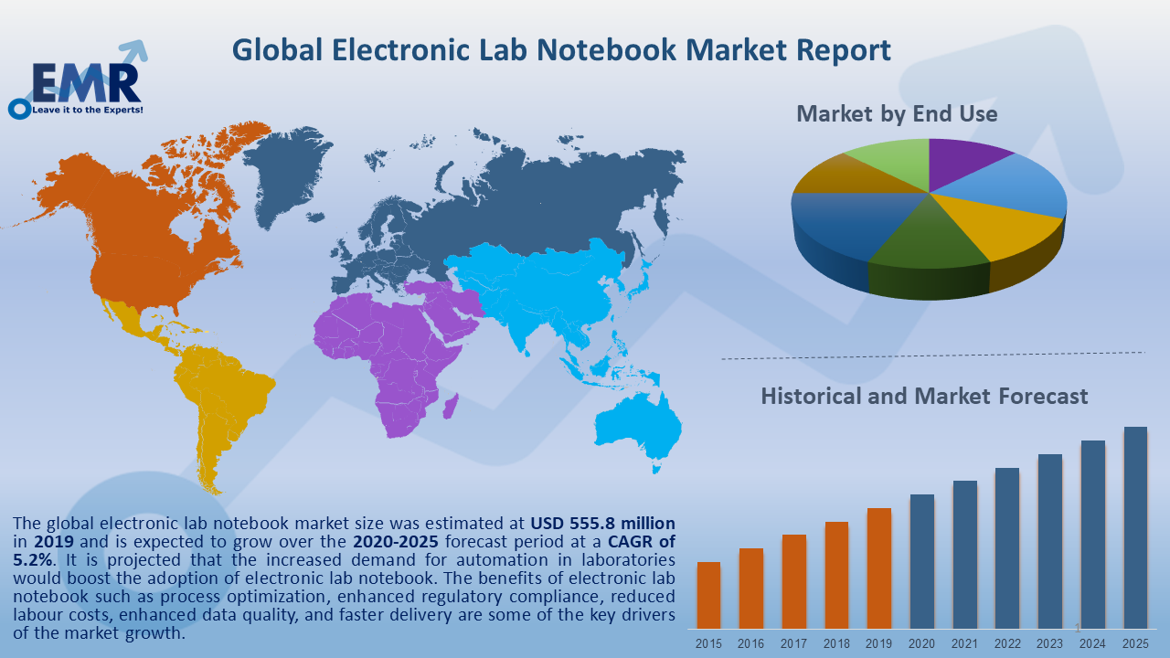 Global Electronic Lab Notebook Market Report and Forecast 2020-2025