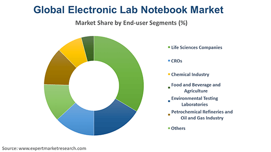 Global Electronic Lab Notebook Market By End User Segments