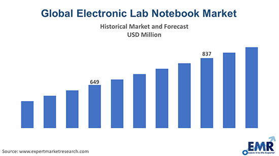 Global Electronic Lab Notebook Market
