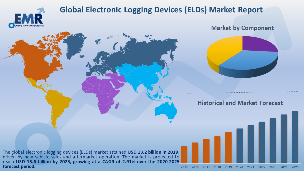 Global Electronic Logging Devices Market Report and Forecast 2020-2025