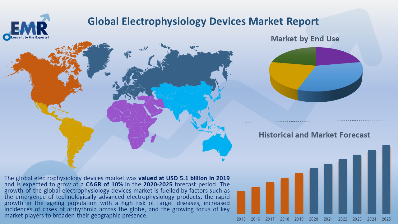 Global Electrophysiology Devices Market Report and Forecast 2020-2025