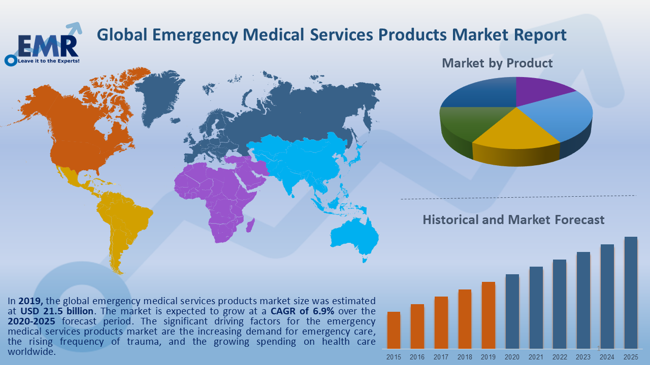 Global Emergency Medical Services Products Market Report and Forecast 2020-2025