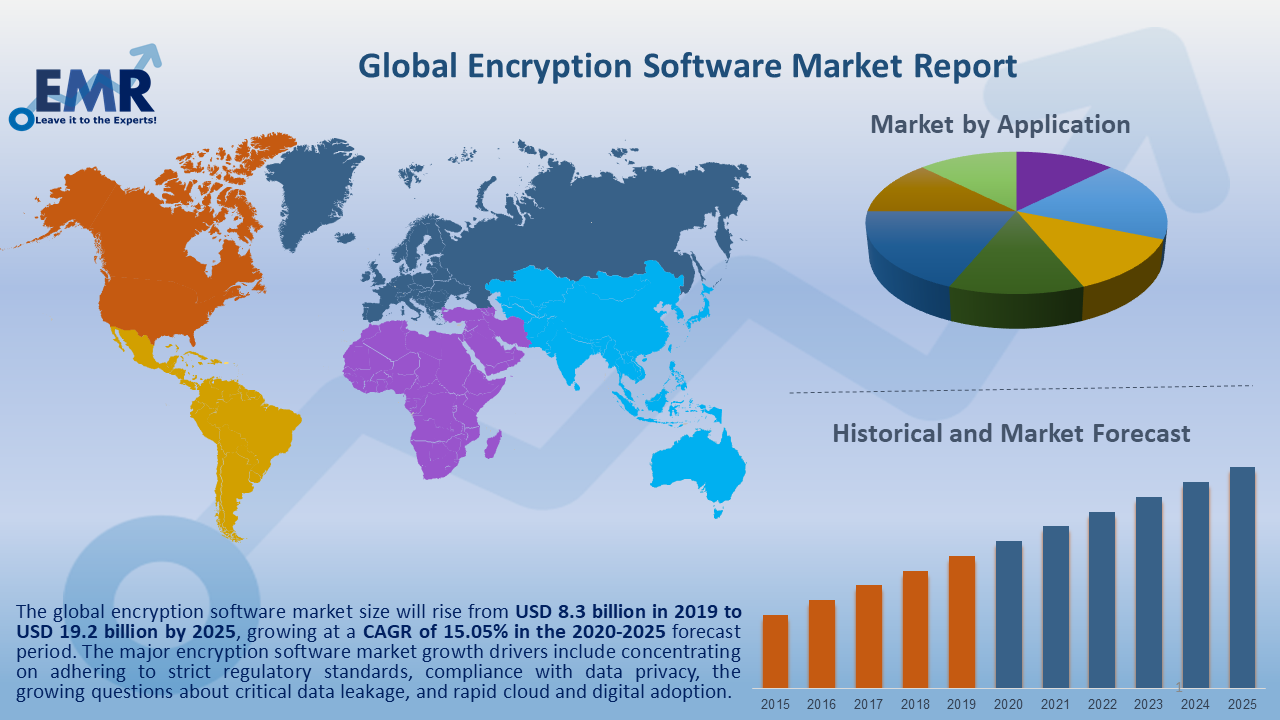 Global Encryption Software Market Report and Forecast 2020-2025