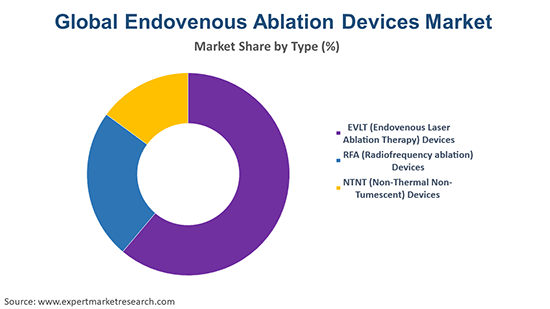 Global Endovenous Ablation Devices Market By Type