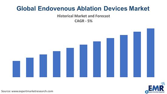 Global Endovenous Ablation Devices Market