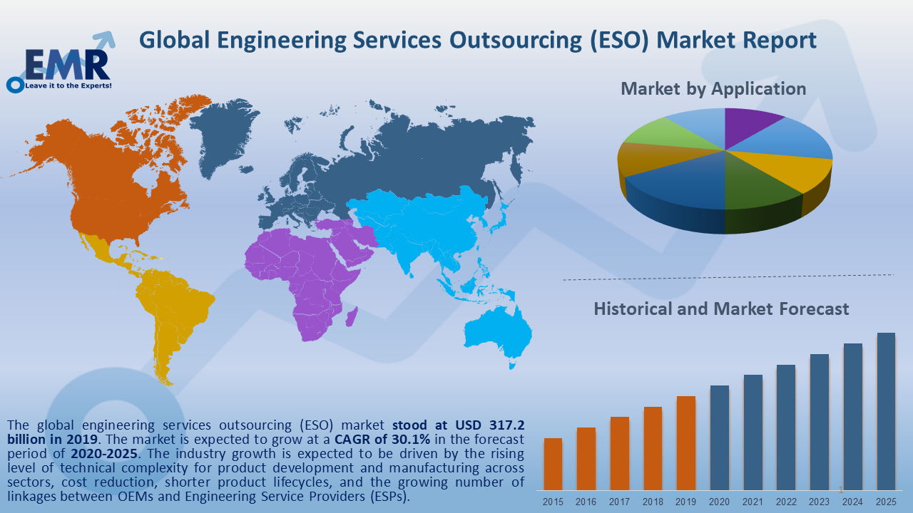Global Engineering Services Outsourcing Market Report and Forecast 2020-2025