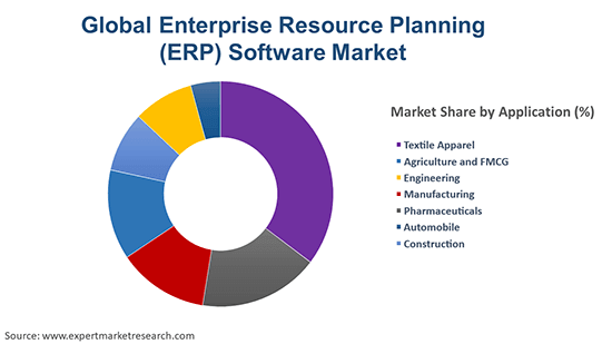 Global Enterprise Resource Planning (ERP) Software Market By Application