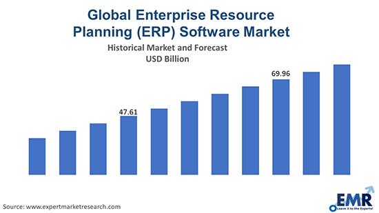 Global Enterprise Resource Planning (ERP) Software Market