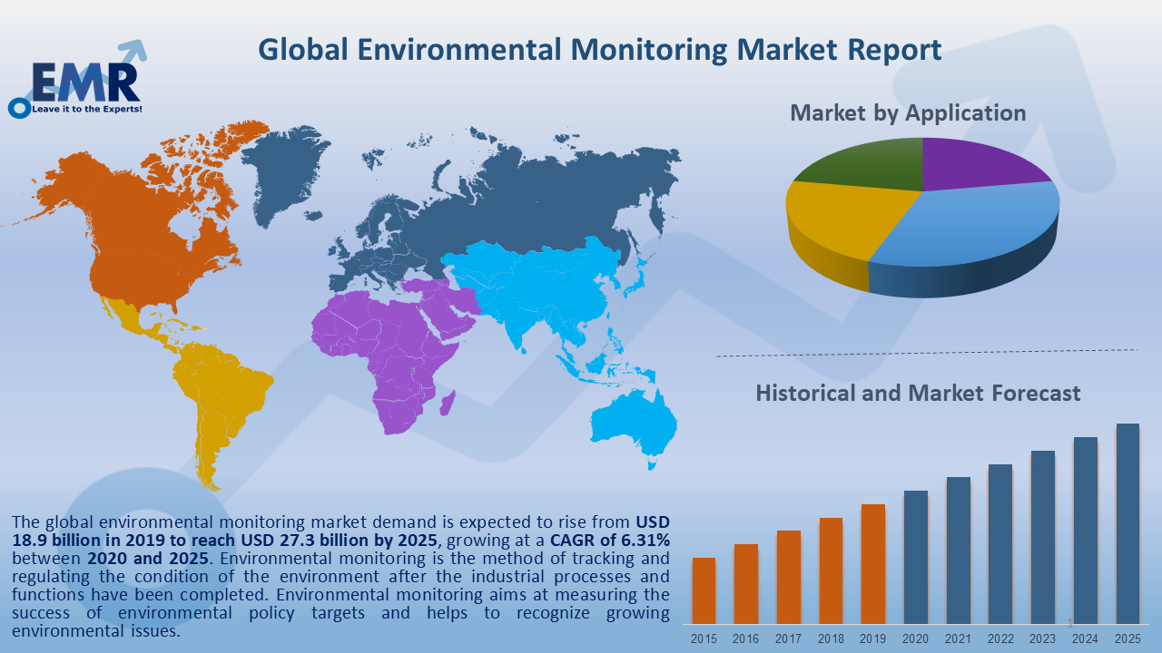 Global Environmental Monitoring Market Report and Forecast 2020-2025