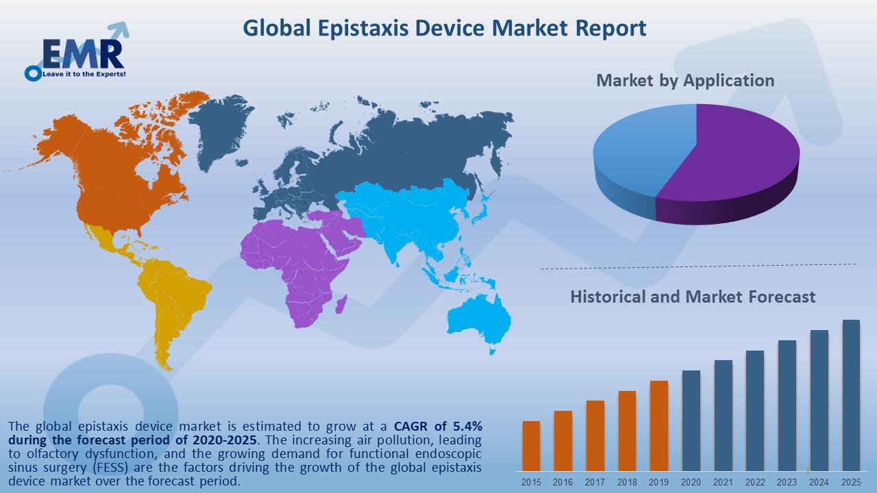 Global Epistaxis Device Market Report and Forecast 2020-2025