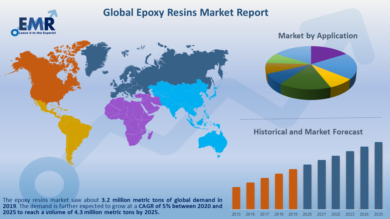 Global Epoxy Resins Market Report and Forecast 2020-2025