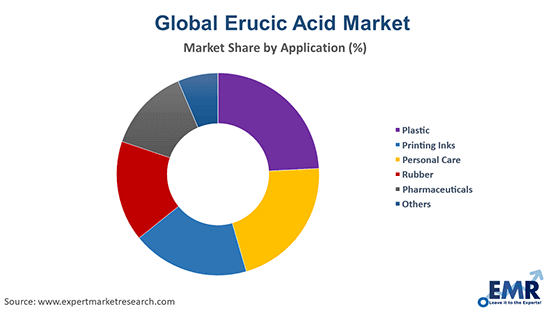 Erucic Acid Market by Application