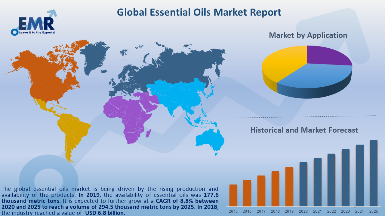 Global Essential Oils Market Report and Forecast 2020-2025