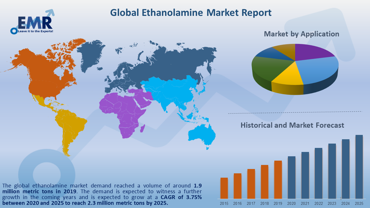 Global Ethanolamine Market Report and Forecast 2020-2025