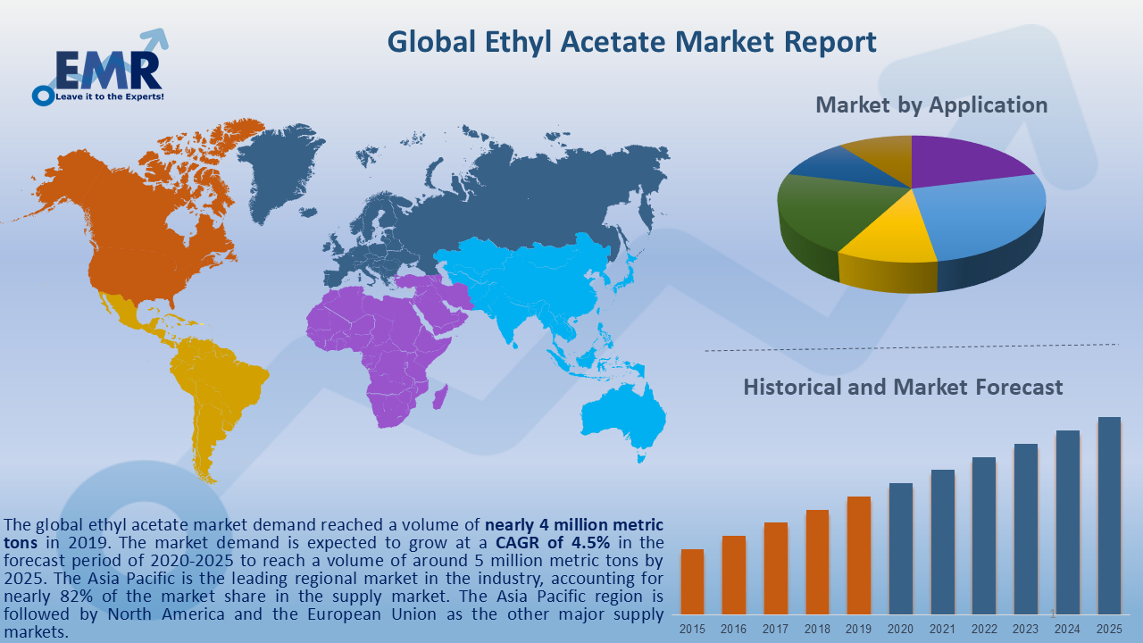 Global Ethyl Acetate Market Report and Forecast 2020-2025