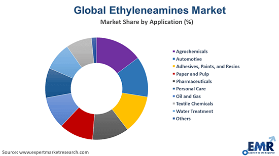 Ethyleneamines Market by Application