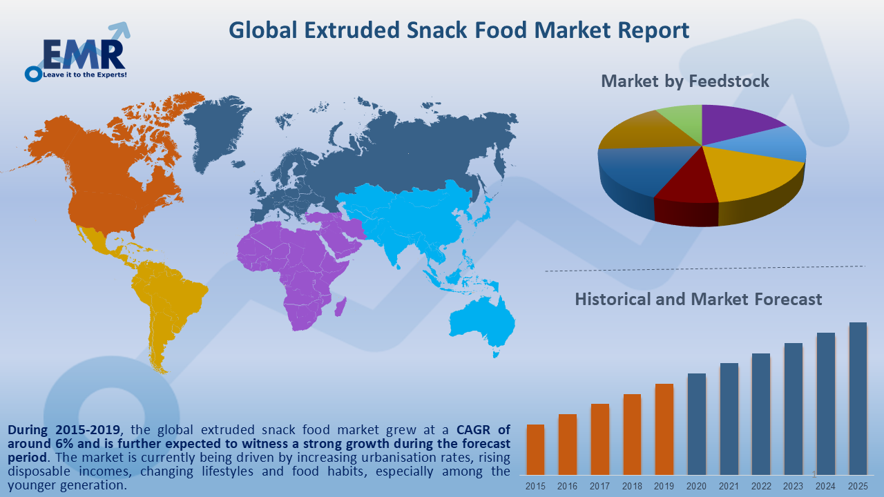 Global Extruded Snack Food Market Report and Forecast 2020-2025