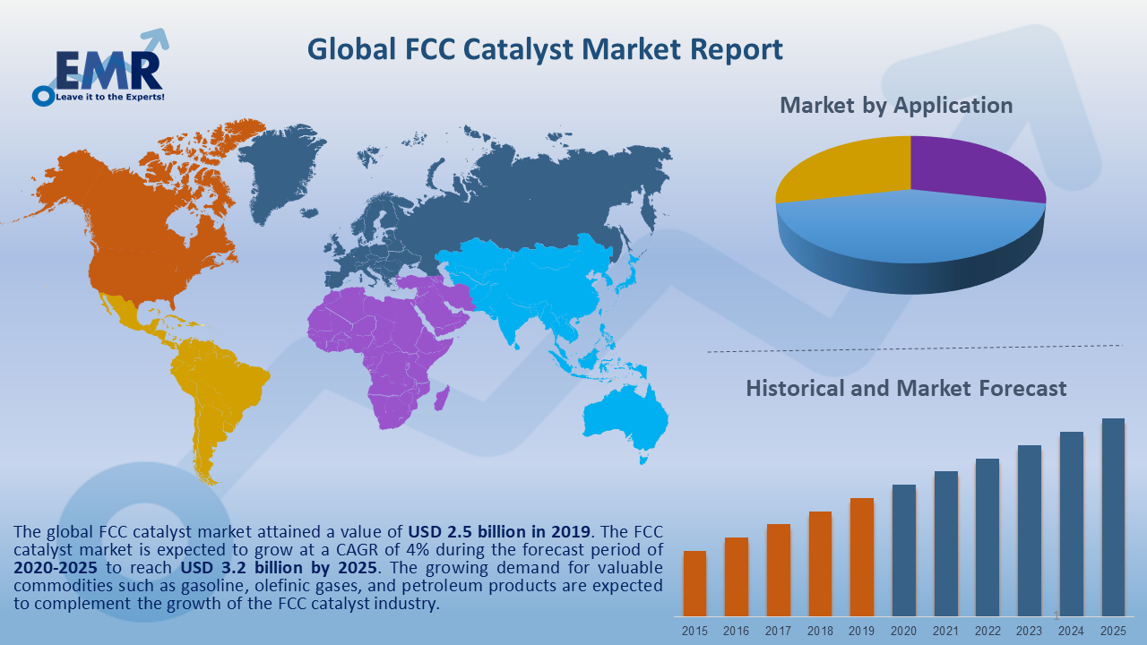 Global FCC Catalyst Market Report and Forecast 2020-2025