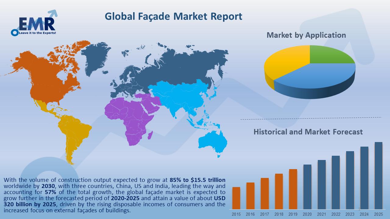 Global Façade Market Report and Forecast 2020-2025